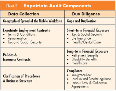 objectives of expatriate compensation