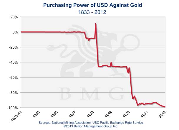 Purchasing Power of USD Against Gold