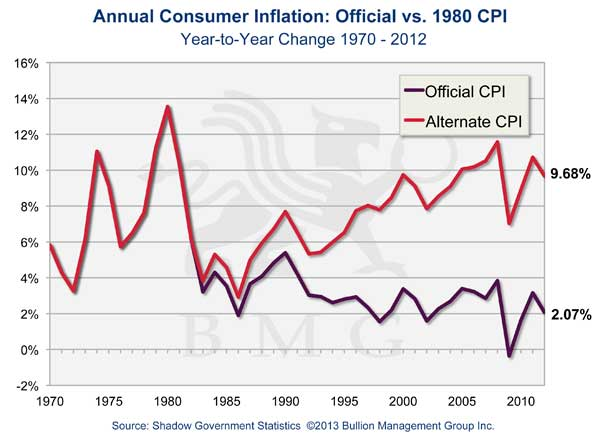 Annual Consumer Inflation: Official vs. 1980 CPI