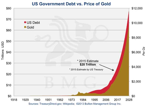 US Government Debt vs. Price of Gold