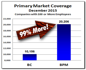 Primary Market Coverage